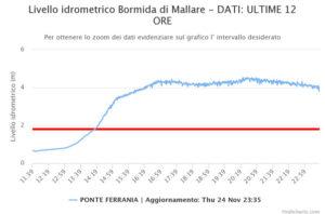 Il grafico mostra il maniera eloquente la Piena eccezionale del torrente Mallare che ha determinano una vera e propria inondazione di Ferrania e Rocchetta Cairo (Fraz. di Cairo Montenotte)