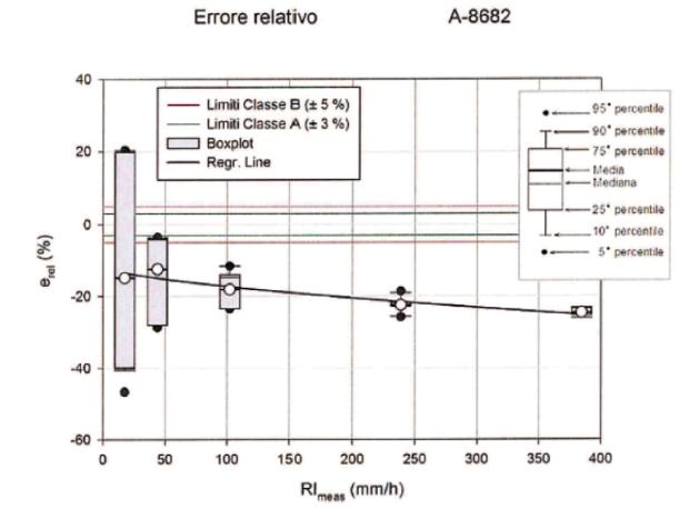 Curva di errore di un pluviometro professionale ottenuta dai testi di Laboratorio al Lead Centre Castelli (UNIGE)